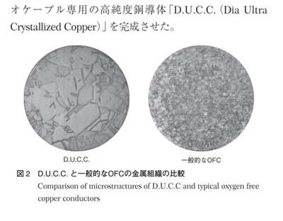 Отличие структуры проводников DUCC от типичных проводников из бескислородной меди